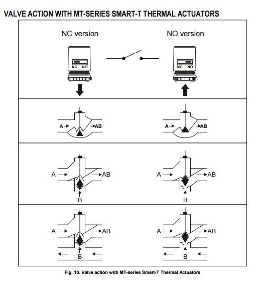 شیر کنترل دو راهه دنده ای هانیول سری V