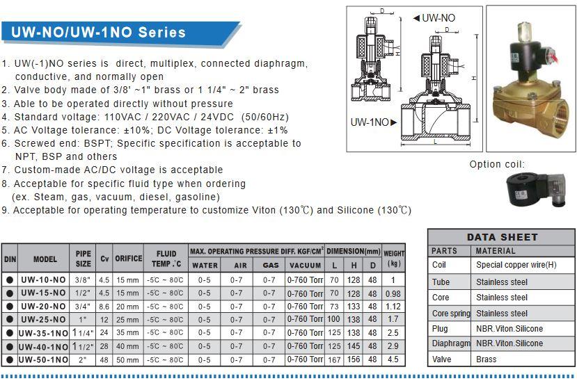 شیر کنترلی سلونوئیدی دو راهه مدل UNI D